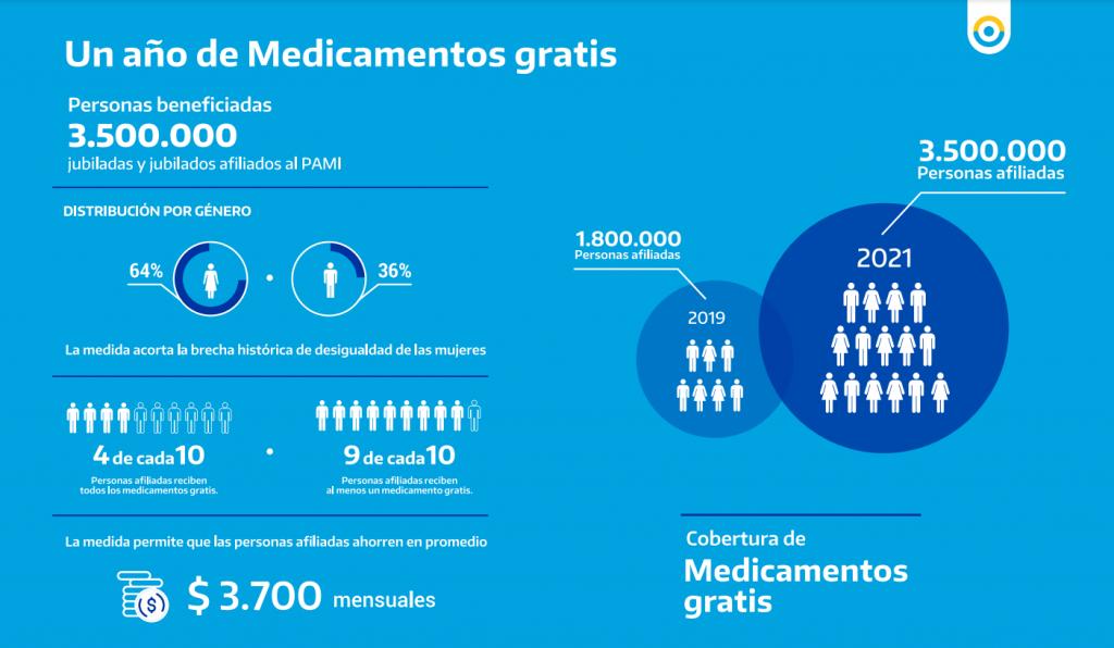 A UN AÑO DEL LANZAMIENTO, EL PLAN MEDICAMENTOS GRATIS DE PAMI LLEGA A 3.500.000 PERSONAS AFILIADAS