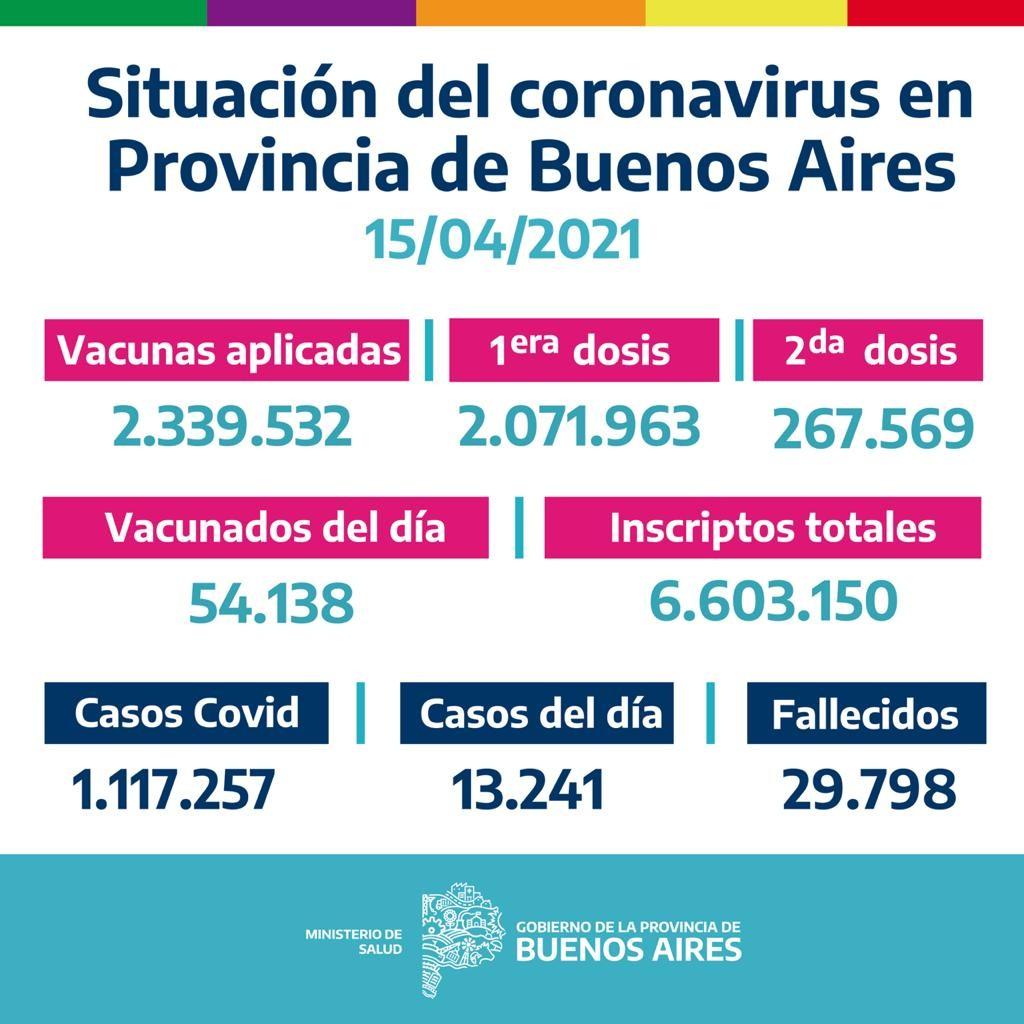 La Provincia vacunó 54.138 bonaerenses el 14/04/2021