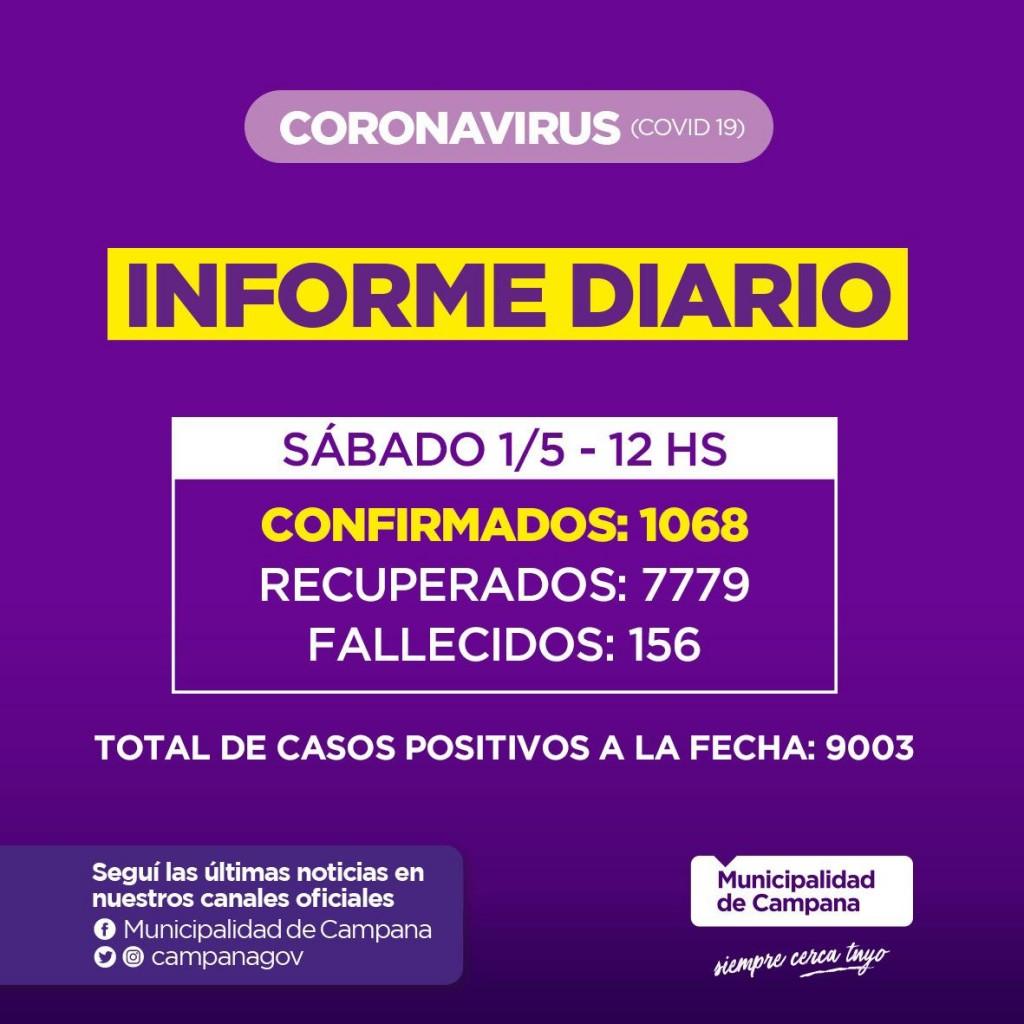 Informe de la Secretaria de Salud de la Municipalidad de Campana : muchos contagios y dos nuevos fallecidos