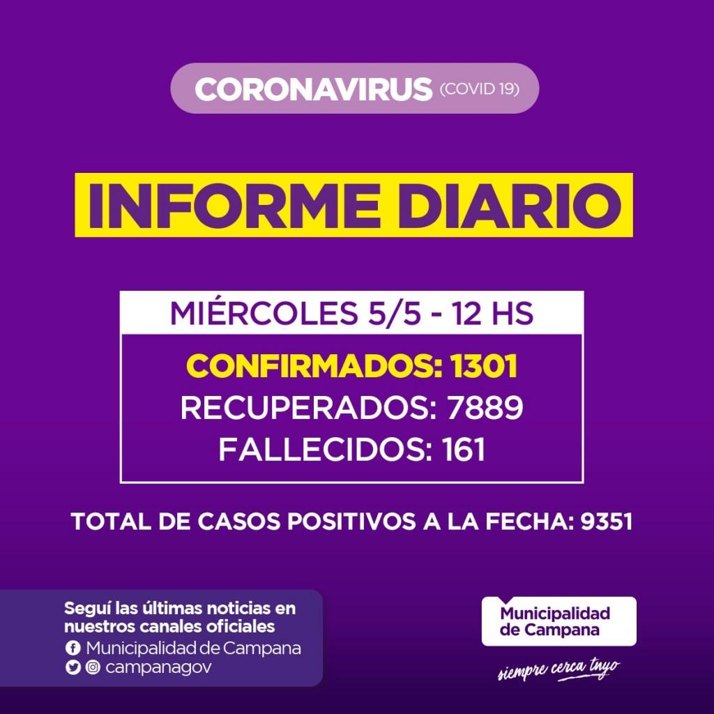 Informe de la Secretaria de Salud de la Municipalidad de Campana : un nuevo fallecido en nuestra Ciudad y suba de contagios