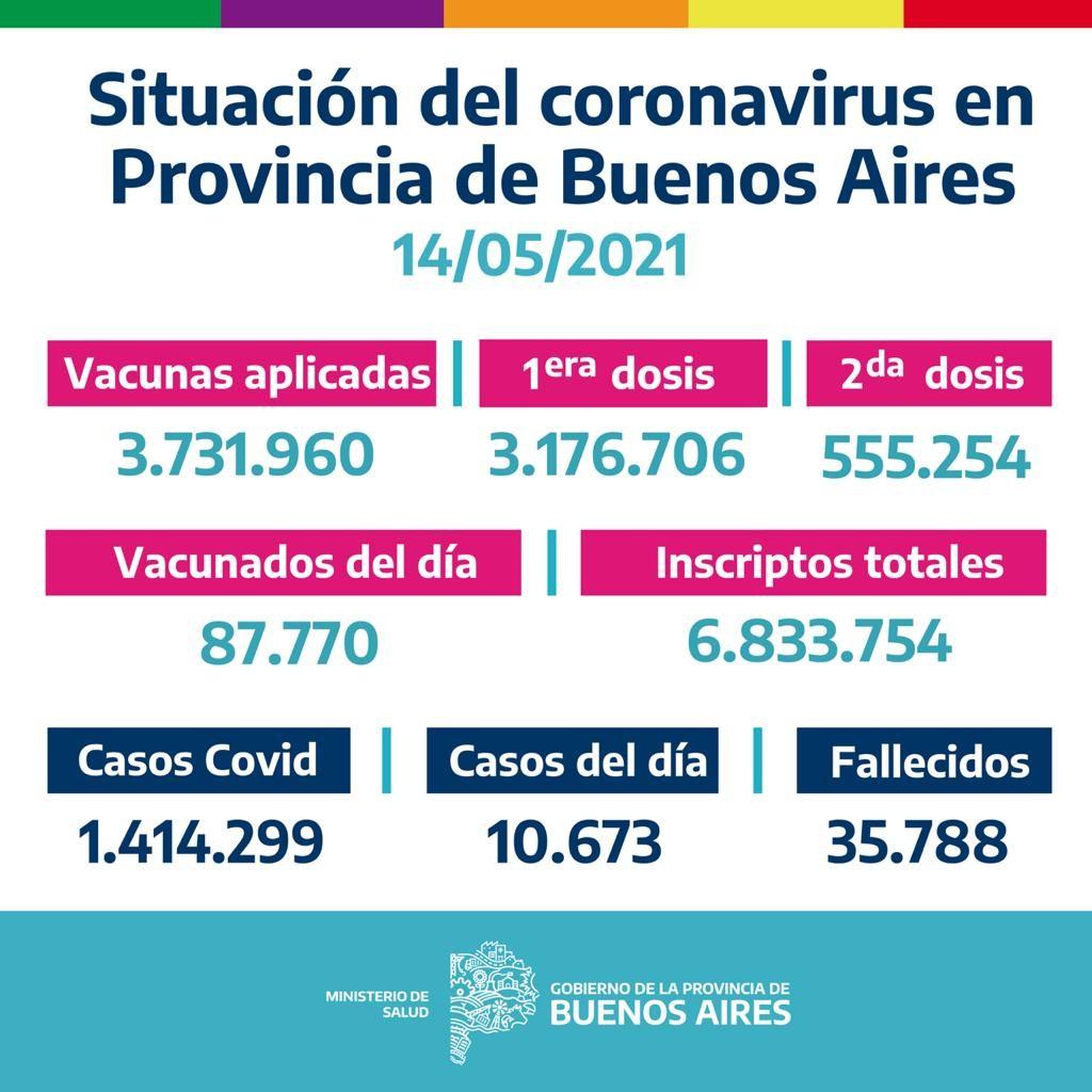 La Provincia vacunó 87.770 bonaerenses el 13/05/2021