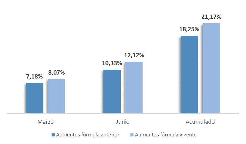 CON EL AUMENTO DEL 12,12% LOS JUBILADOS Y PENSIONADOS LE GANARÁN A LA INFLACIÓN