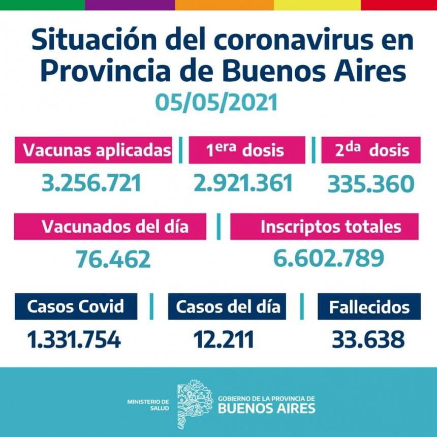 La Provincia vacunó 76.462 bonaerenses el 4/05/2021