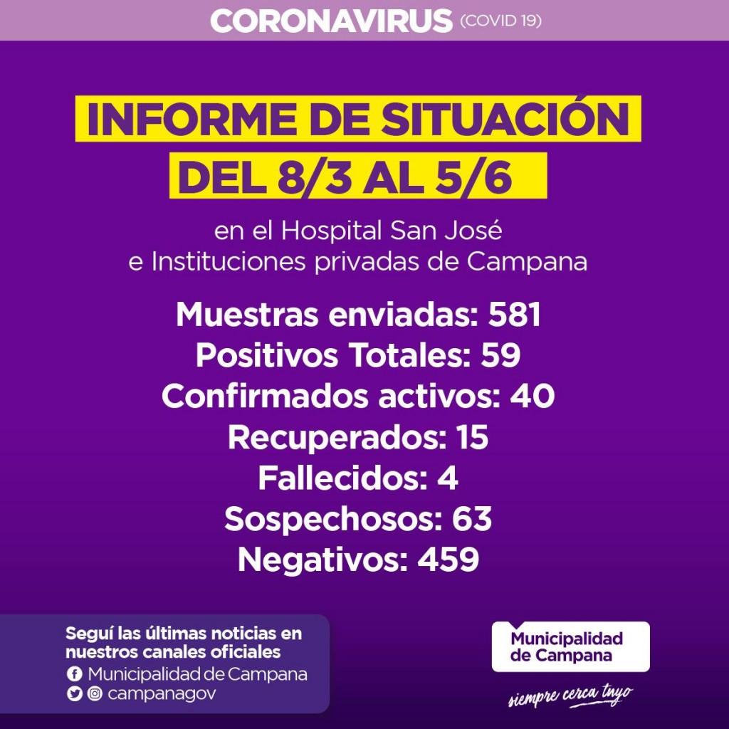 Informe semanal de la Secretaría de Salud de la Municipalidad de Campana