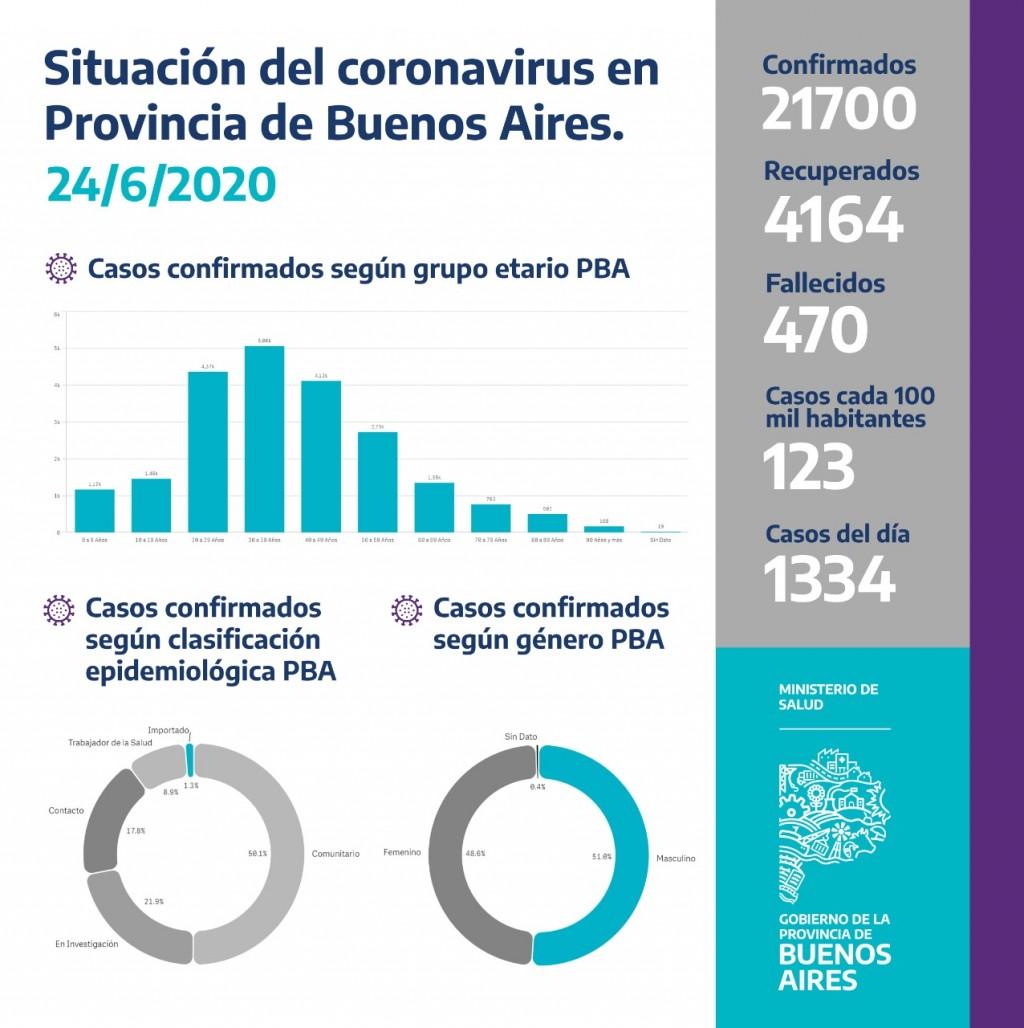 REPORTE DIARIO MATUTINO NRO 203 | SITUACIÓN DE COVID-19 EN ARGENTINA
