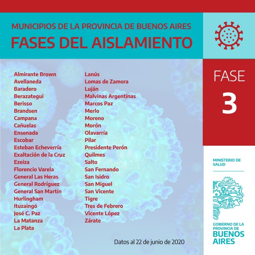 En la actualidad Campana está en Fase 3 en la Provincia de Buenos Aires