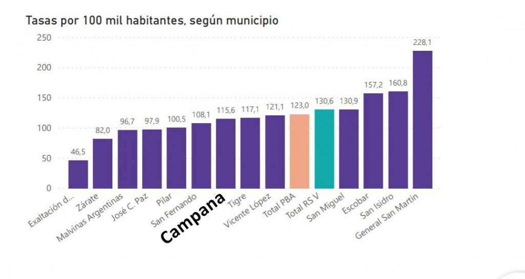 """COVID-19: """"La tasa de contagios en Campana  sigue siendo elevada"""""""