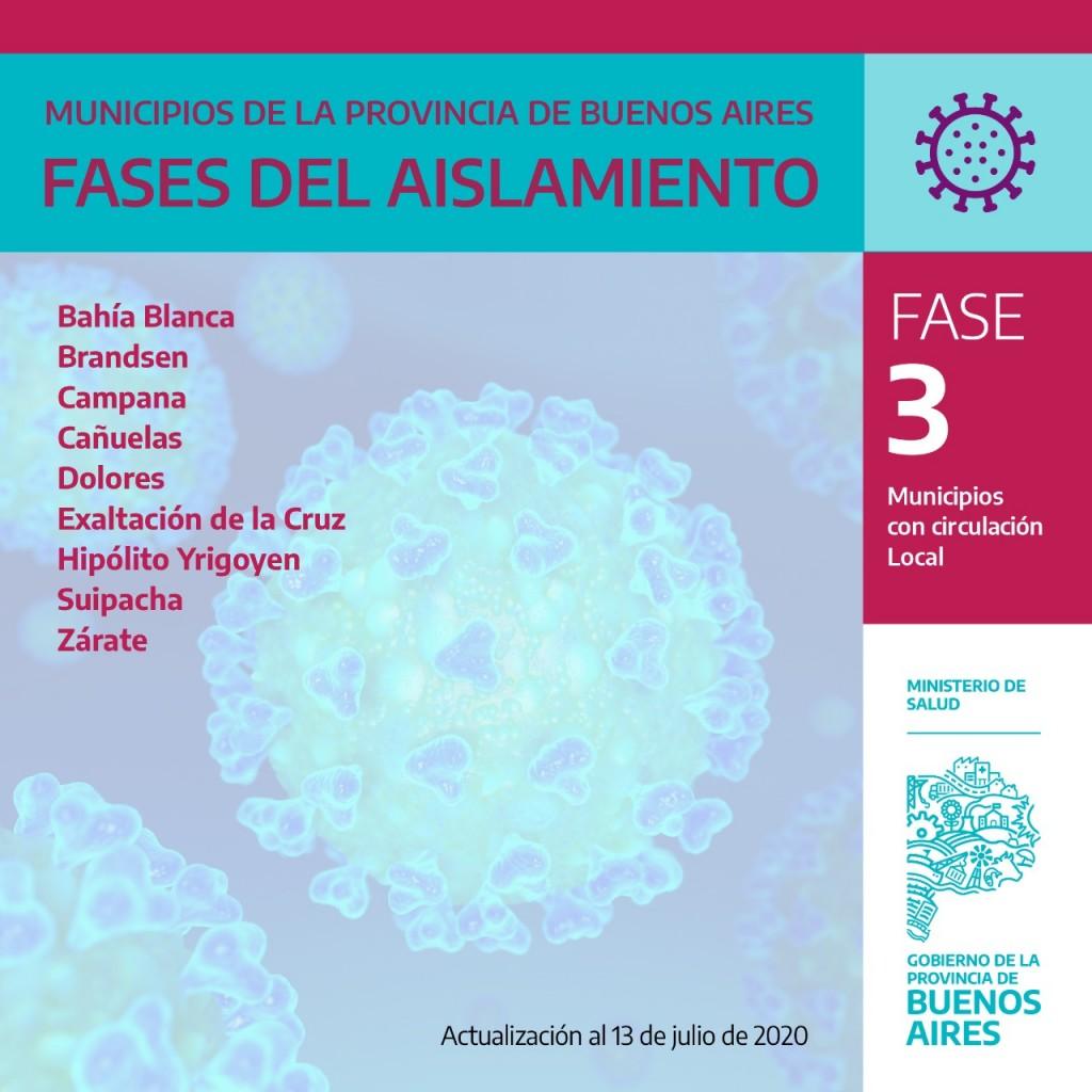 ACTUALIZACIÓN DE FASES DEL AISLAMIENTO POR MUNICIPIOS : Campana sigue en Fase 3