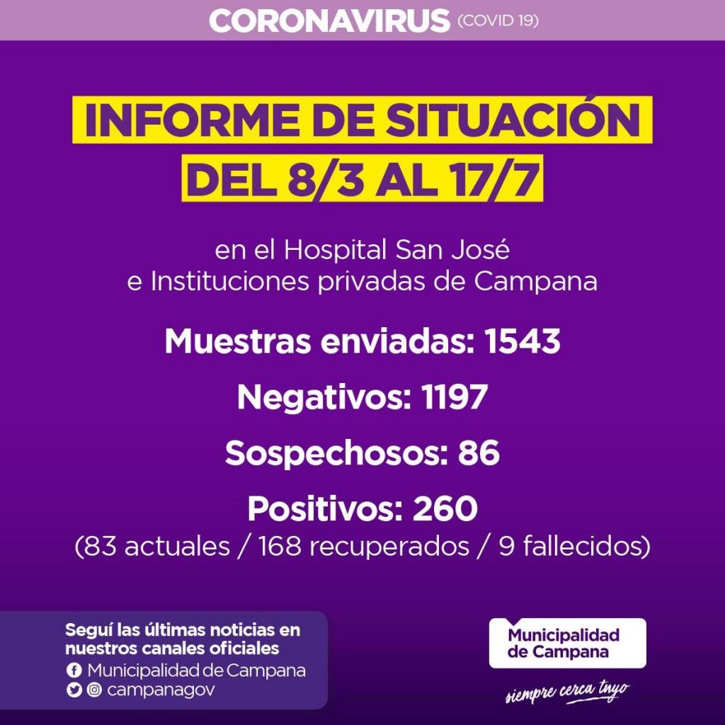 Informe de la Secretaria de Salud de la Municipalidad de Campana en la ùltima semana