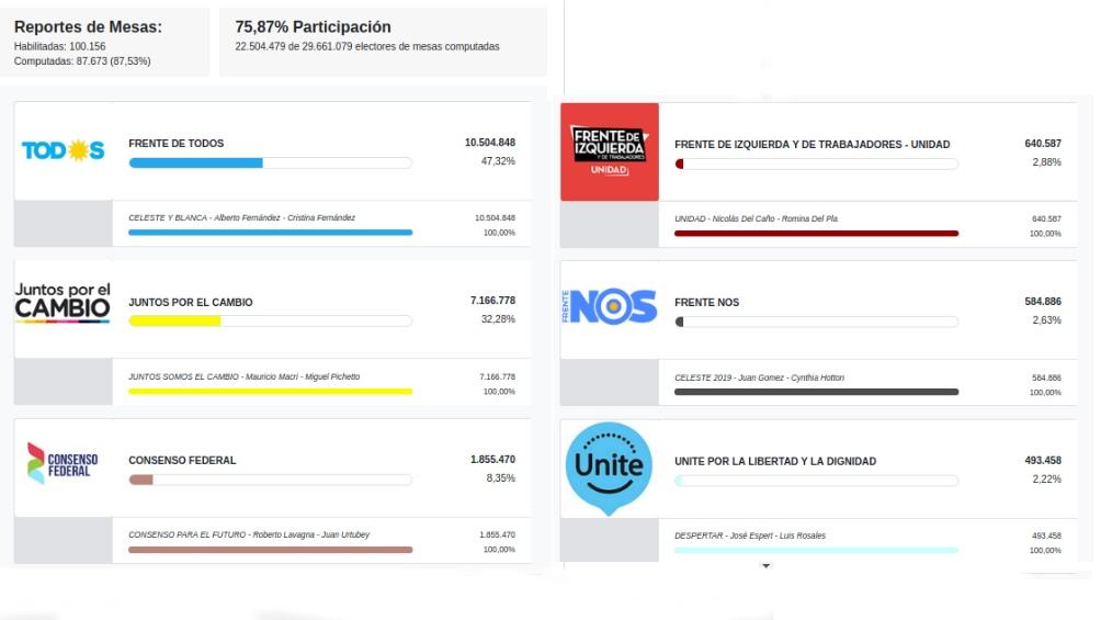 Seis son las fórmulas habilitadas para competir en las elecciones a presidente de octubre