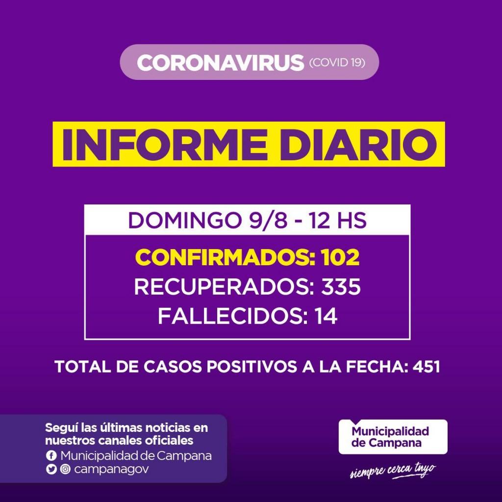 Informe de la Secretaria de Salud de la Municipalidad de Campana : Dos nuevos fallecidos en nuestra Ciudad