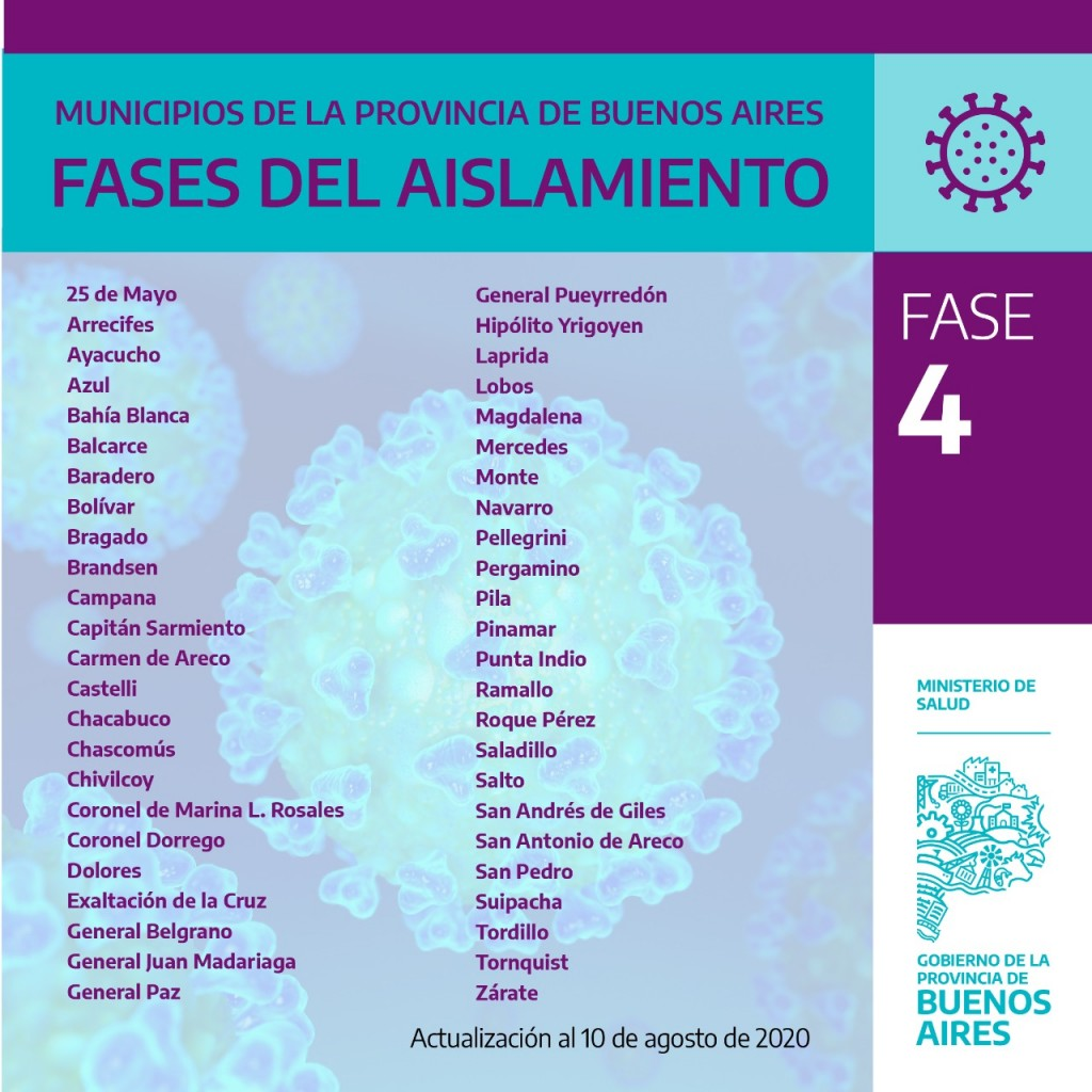 Las nuevas fases del aislamiento social, preventivo y obligatorio que atraviesan los municipios de la Provincia de Buenos Aires.