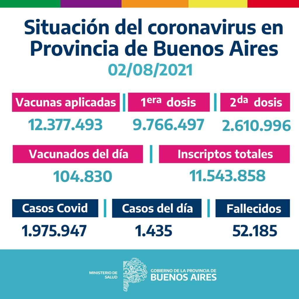 LOS DATOS EN LA PROVINCIA DE BUENOS AIRES