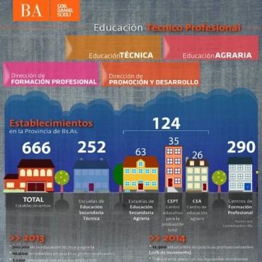 Campana es sede hoy del Encuentro Regional de Educación Técnico Profesional