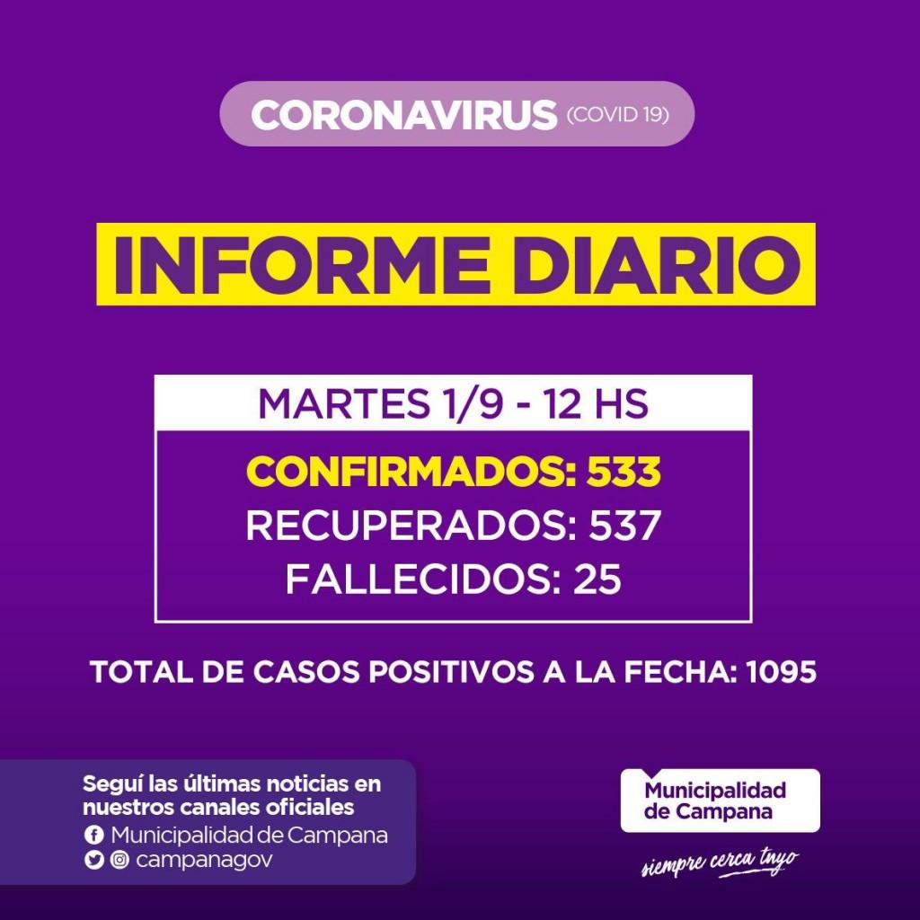 Informe de la Secretaria de Salud de la Municipalidad de Campana : un nuevo fallecido en nuestra Ciudad y record de positivos