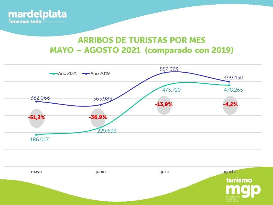 Temporada baja : Durante agosto Mar del Plata recibió 478.265 turistas
