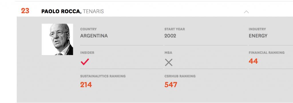 Paolo Rocca, reconocido por Harvard Business Review entre los mejores CEOs a nivel mundial