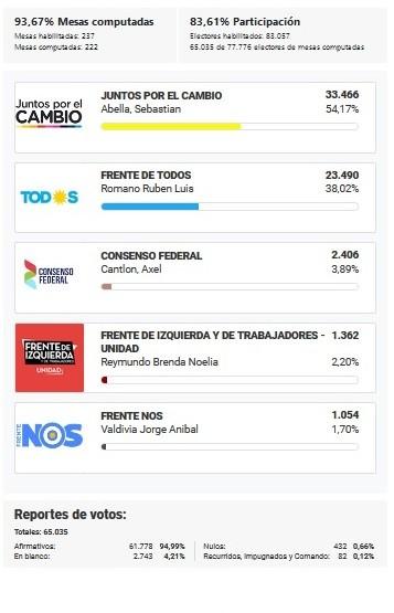 Datos de la elección general en Campana