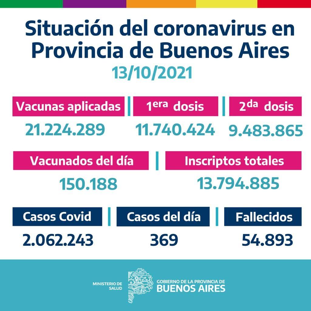 Informe Epidemiológico en la Provincia de Buenos Aires
