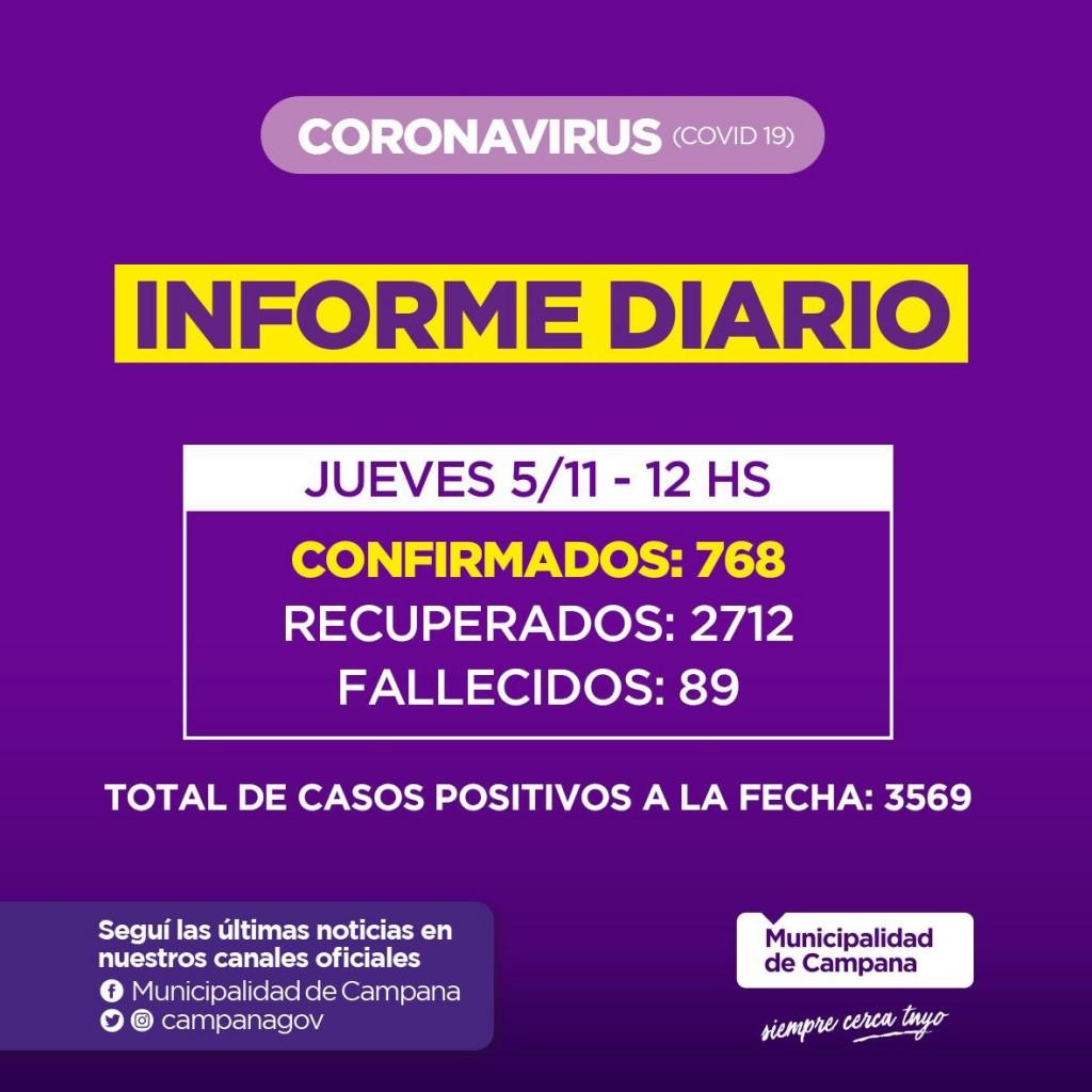 Informe de la Secretaria de Salud de la Municipalidad de Campana : Bajaron los contagios en nuestra Ciudad