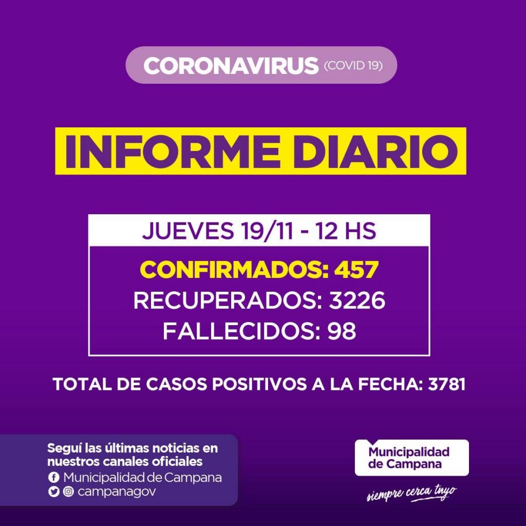 Informe de la Secretaria de Salud de la Municipalidad de Campana : siguen bajando los contagios