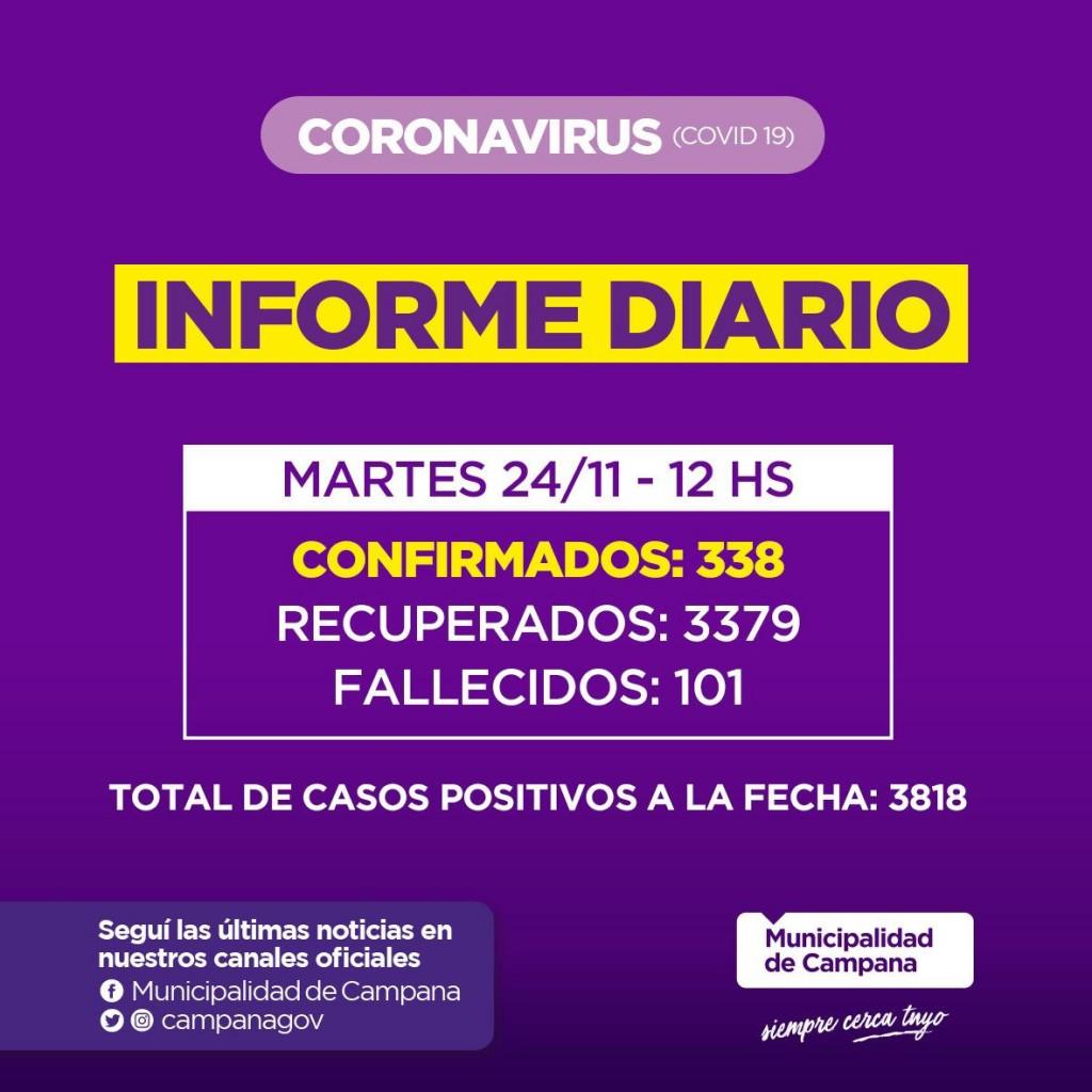 CAMPANA SUPERO LOS 100 MUERTOS POR CORONAVIRUS